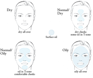 Know Your Skin Type